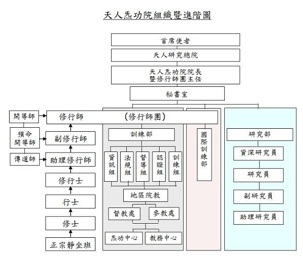New組織架構圖